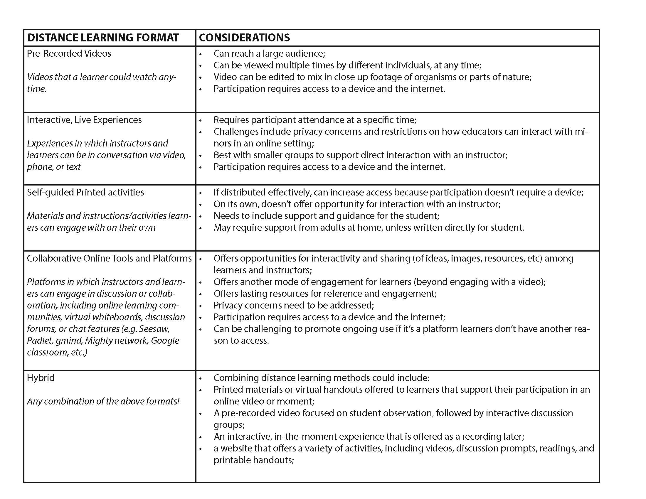distance learning format table